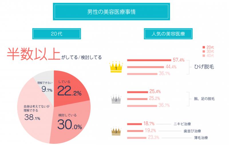 男性に美容意識を調査した時の回答グラフ